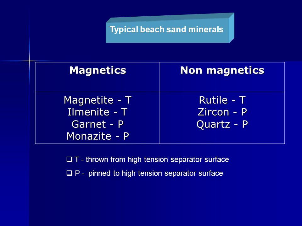 Magnetics Non magnetics Magnetite - T Ilmenite - T Garnet - P Monazite - P Rutile - T Zircon - P Quartz - P  T - thrown from high tension separator surface  P - pinned to high tension separator surface Typical beach sand minerals