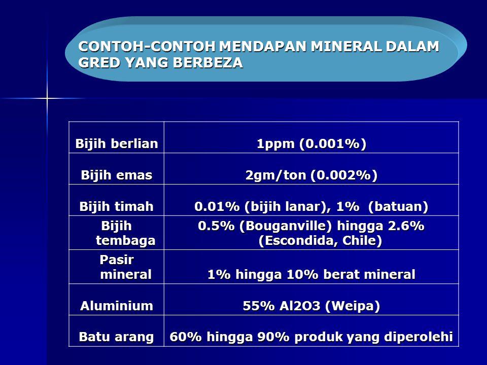 Bijih berlian 1ppm (0.001%) Bijih emas 2gm/ton (0.002%) Bijih timah 0.01% (bijih lanar), 1% (batuan) Bijih tembaga 0.5% (Bouganville) hingga 2.6% (Escondida, Chile) Pasir mineral 1% hingga 10% berat mineral Aluminium 55% Al2O3 (Weipa) Batu arang 60% hingga 90% produk yang diperolehi CONTOH-CONTOH MENDAPAN MINERAL DALAM GRED YANG BERBEZA