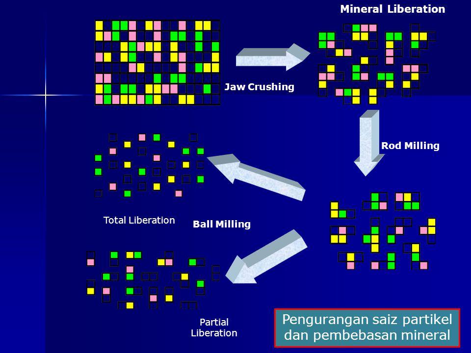 Jaw Crushing Rod Milling Ball Milling Total Liberation Partial Liberation Pengurangan saiz partikel dan pembebasan mineral Mineral Liberation