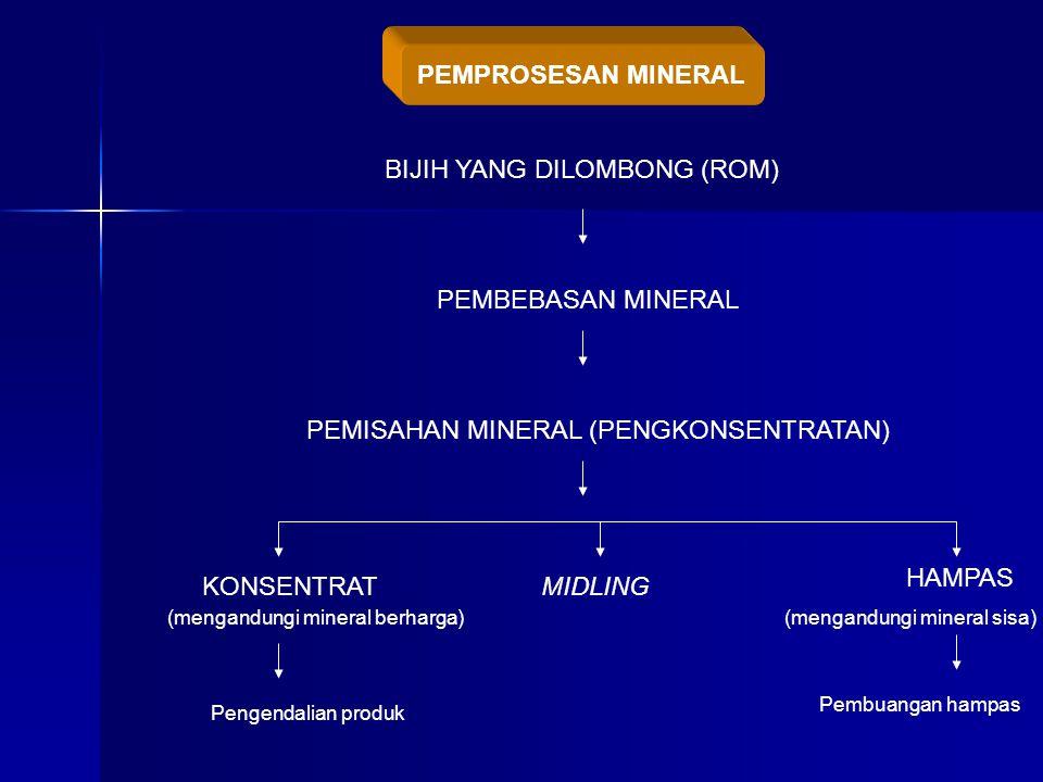 BIJIH YANG DILOMBONG (ROM) PEMBEBASAN MINERAL PEMISAHAN MINERAL (PENGKONSENTRATAN) KONSENTRATMIDLING HAMPAS (mengandungi mineral berharga)(mengandungi mineral sisa) Pengendalian produk Pembuangan hampas PEMPROSESAN MINERAL