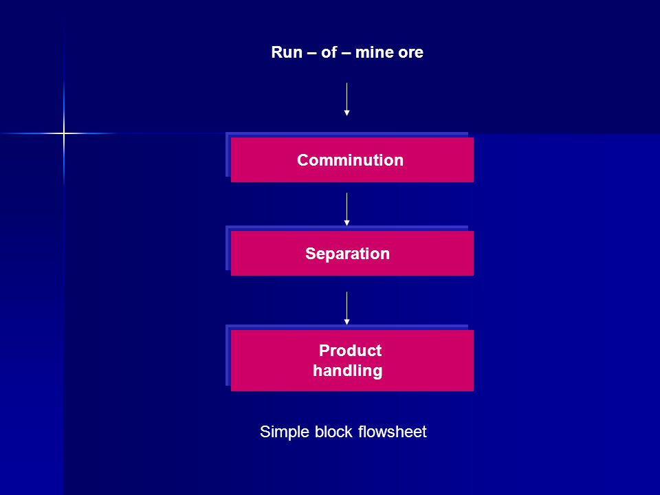 Run – of – mine ore Comminution Separation Product handling Simple block flowsheet
