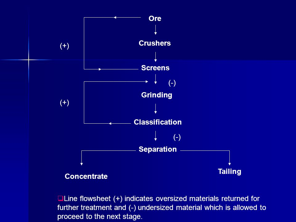 Ore Crushers Screens Grinding Classification Separation Concentrate Tailing (-) (+) LLine flowsheet (+) indicates oversized materials returned for further treatment and (-) undersized material which is allowed to proceed to the next stage.