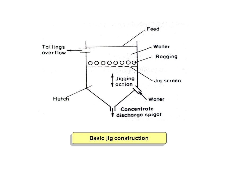 Basic jig construction Basic jig construction