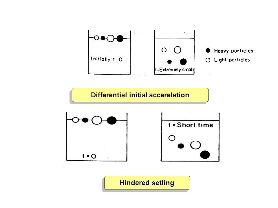 Hindered setling Hindered setling Differential initial accerelation Differential initial accerelation
