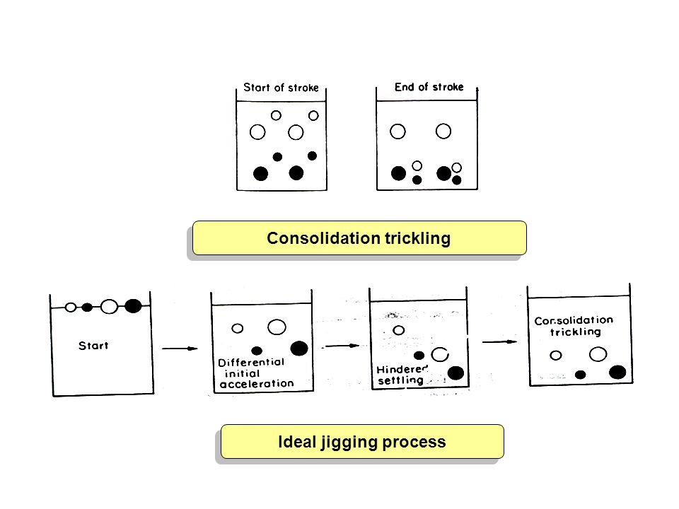 Consolidation trickling Consolidation trickling Ideal jigging process Ideal jigging process