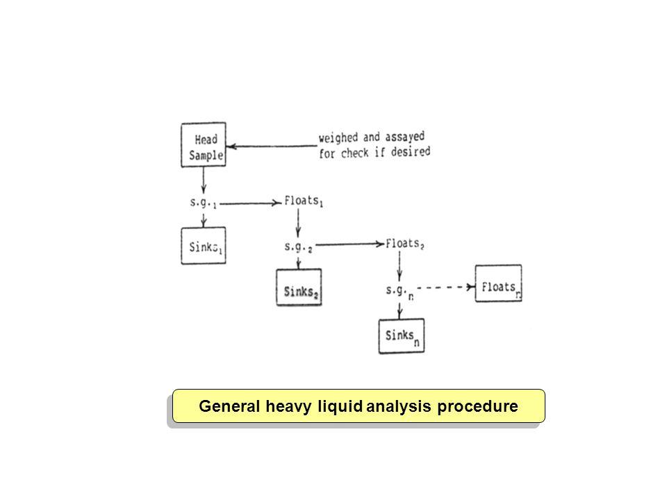 General heavy liquid analysis procedure