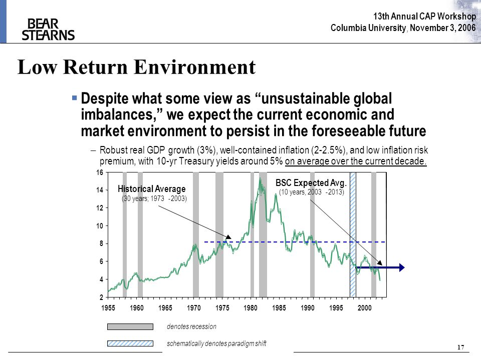 13th Annual CAP Workshop Columbia University, November 3, 2006 17 Low Return Environment  Despite what some view as unsustainable global imbalances, we expect the current economic and market environment to persist in the foreseeable future – Robust real GDP growth (3%), well-contained inflation (2-2.5%), and low inflation risk premium, with 10-yr Treasury yields around 5% on average over the current decade.