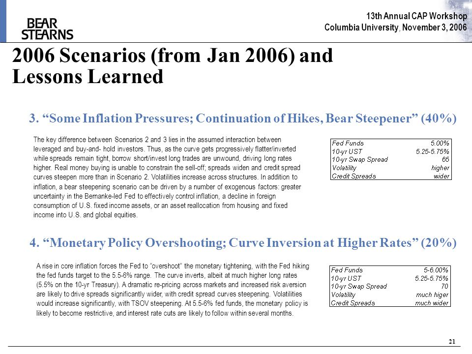 13th Annual CAP Workshop Columbia University, November 3, 2006 21 The key difference between Scenarios 2 and 3 lies in the assumed interaction between leveraged and buy-and- hold investors.