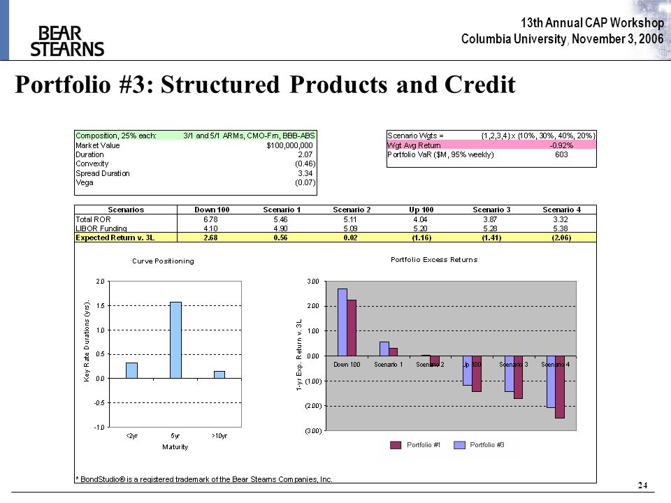 13th Annual CAP Workshop Columbia University, November 3, 2006 24 Portfolio #3: Structured Products and Credit