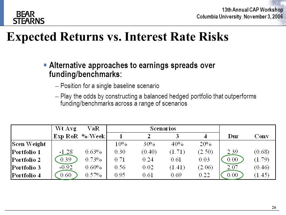 13th Annual CAP Workshop Columbia University, November 3, 2006 26 Expected Returns vs. Interest Rate Risks  Alternative approaches to earnings spread