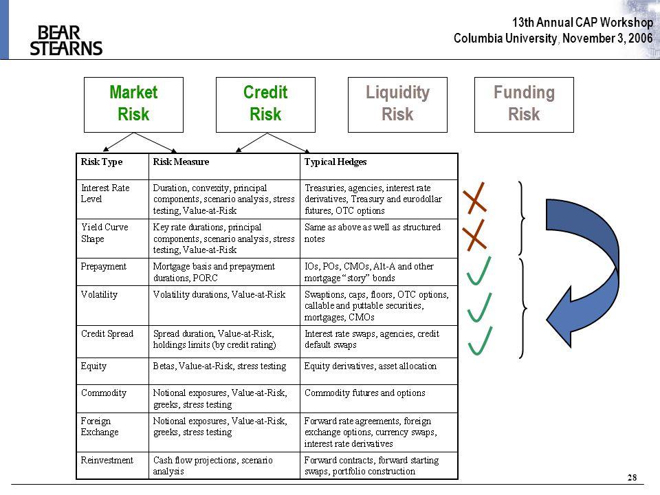13th Annual CAP Workshop Columbia University, November 3, 2006 28 Market Risk Credit Risk Liquidity Risk Funding Risk Market Risk Credit Risk Liquidit