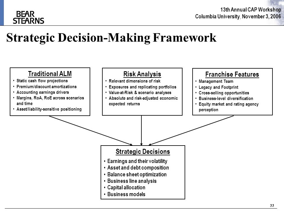 13th Annual CAP Workshop Columbia University, November 3, 2006 33 Strategic Decision-Making Framework Traditional ALM Static cash flow projections Premium/discount amortizations Accounting earnings drivers Margins, RoA, RoE across scenarios and time Asset/liability-sensitive positioning Risk Analysis Relevant dimensions of risk Exposures and replicating portfolios Value-at-Risk & scenario analyses Absolute and risk-adjusted economic expected returns Strategic Decisions Earnings and their volatility Asset and debt composition Balance sheet optimization Business line analysis Capital allocation Business models Franchise Features Management Team Legacy and Footprint Cross-selling opportunities Business-level diversification Equity market and rating agency perception