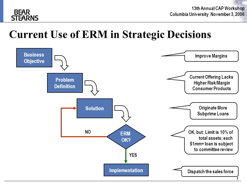 13th Annual CAP Workshop Columbia University, November 3, 2006 5 Current Use of ERM in Strategic Decisions Business Objective Problem Definition Solution ERM OK.