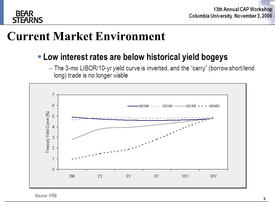 13th Annual CAP Workshop Columbia University, November 3, 2006 8 Current Market Environment  Low interest rates are below historical yield bogeys – The 3-mo LIBOR/10-yr yield curve is inverted, and the carry (borrow short/lend long) trade is no longer viable Source: FRB