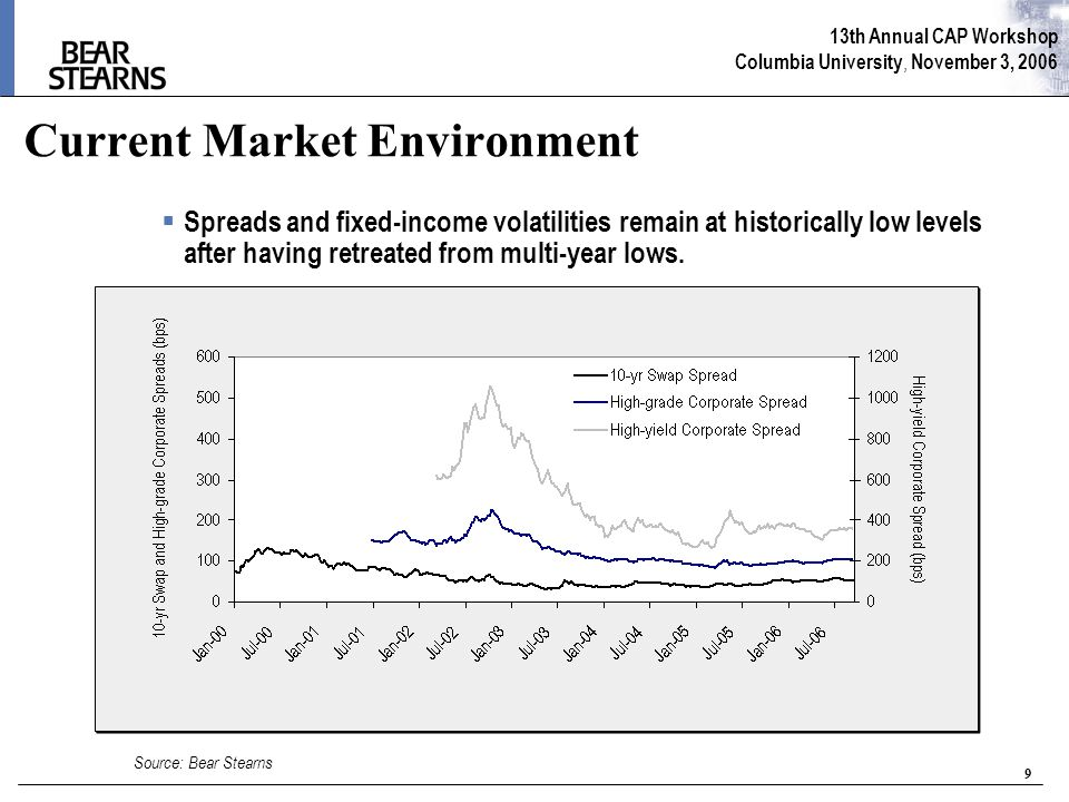 13th Annual CAP Workshop Columbia University, November 3, 2006 9 Current Market Environment  Spreads and fixed-income volatilities remain at historically low levels after having retreated from multi-year lows.