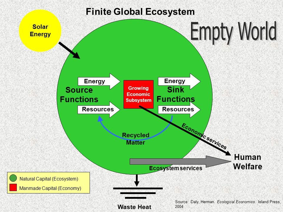Solar Energy Energy Source Functions Sink Functions Resources Finite Global Ecosystem Waste Heat Energy Resources Recycled Matter Natural Capital (Ecosystem) Manmade Capital (Economy) Growing Economic Subsystem Human Welfare Economic services Ecosystem services Source: Daly, Herman.