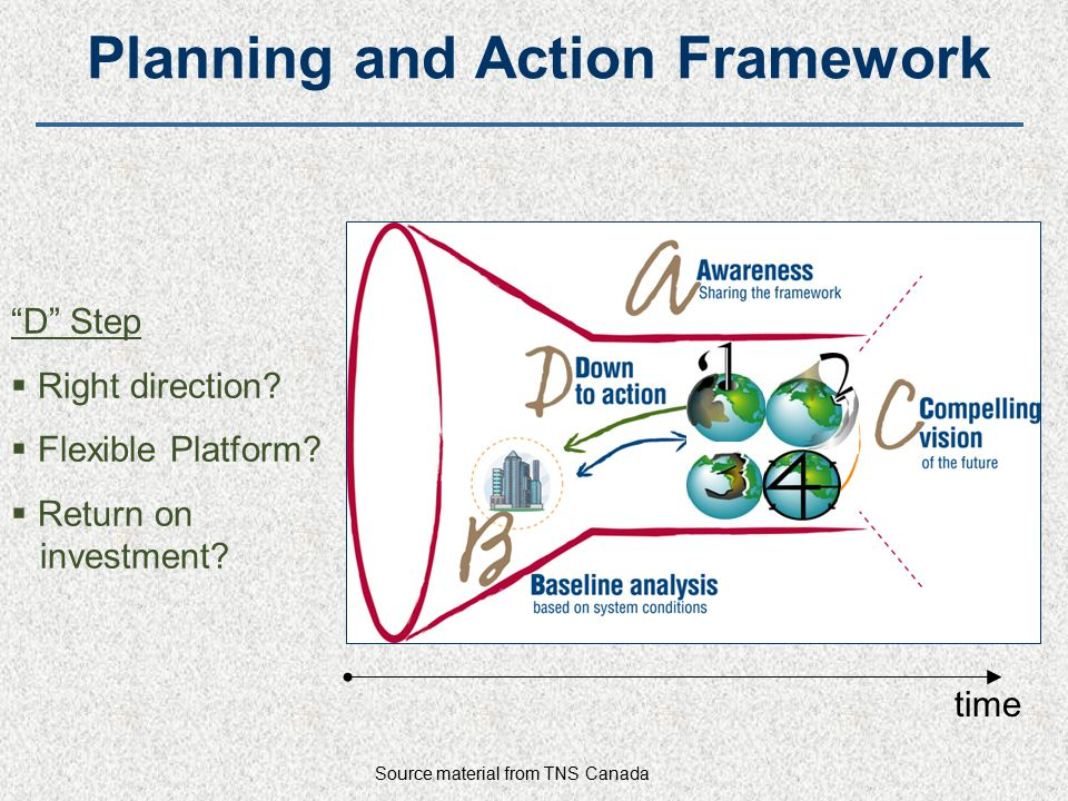 Planning and Action Framework D Step  Right direction.