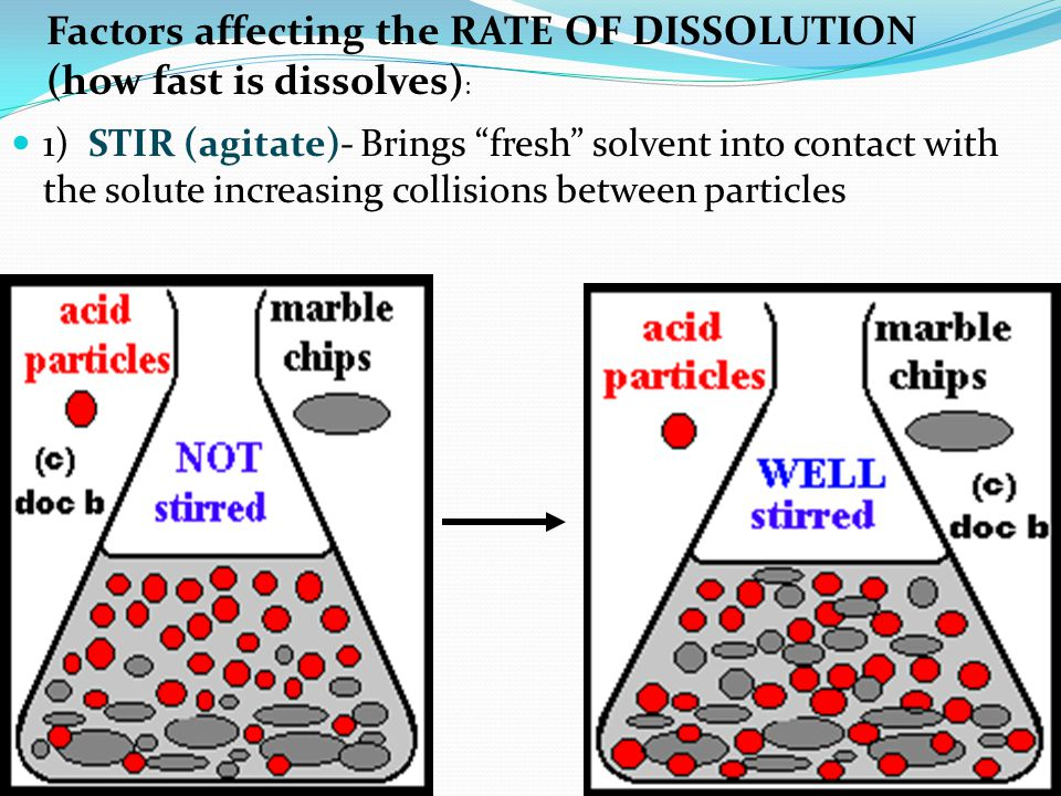 2) HEAT - Increases the kinetic energy (particles start moving faster) of the solvent molecules causing more frequent collisions between the solvent and solute