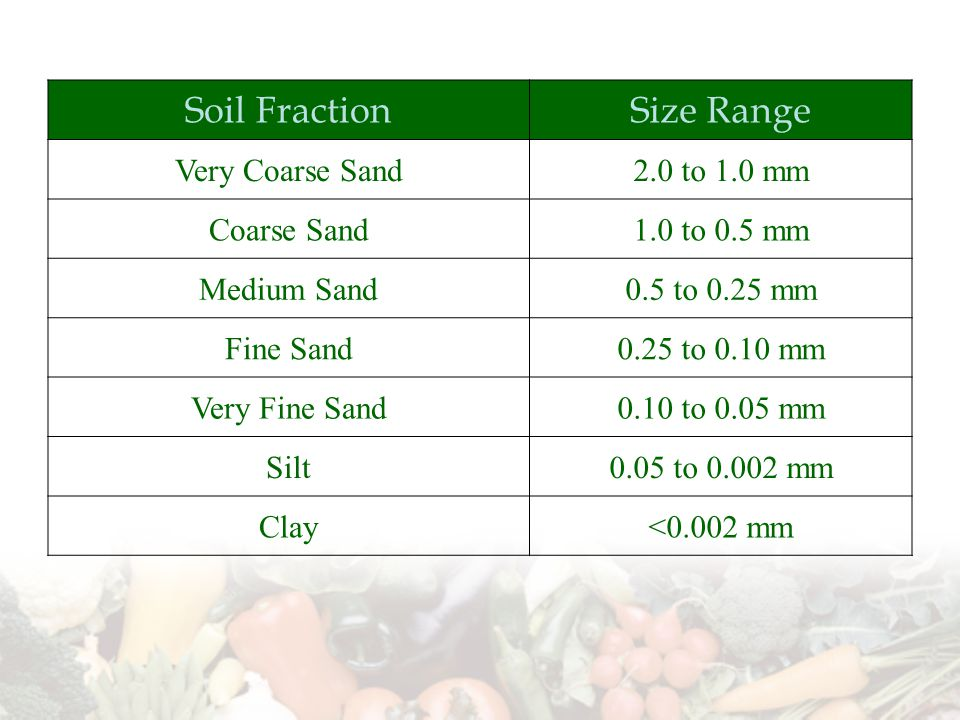 Soil FractionSize Range Very Coarse Sand2.0 to 1.0 mm Coarse Sand1.0 to 0.5 mm Medium Sand0.5 to 0.25 mm Fine Sand0.25 to 0.10 mm Very Fine Sand0.10 to 0.05 mm Silt0.05 to 0.002 mm Clay<0.002 mm