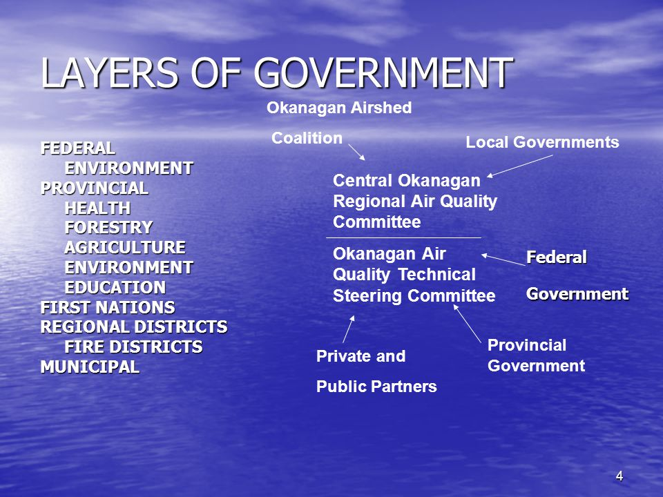 4 LAYERS OF GOVERNMENT FEDERAL ENVIRONMENT ENVIRONMENTPROVINCIAL HEALTH HEALTH FORESTRY FORESTRY AGRICULTURE AGRICULTURE ENVIRONMENT ENVIRONMENT EDUCATION EDUCATION FIRST NATIONS REGIONAL DISTRICTS FIRE DISTRICTS FIRE DISTRICTSMUNICIPAL Central Okanagan Regional Air Quality Committee Okanagan Air Quality Technical Steering Committee FederalGovernment Provincial Government Local Governments Okanagan Airshed Coalition Private and Public Partners