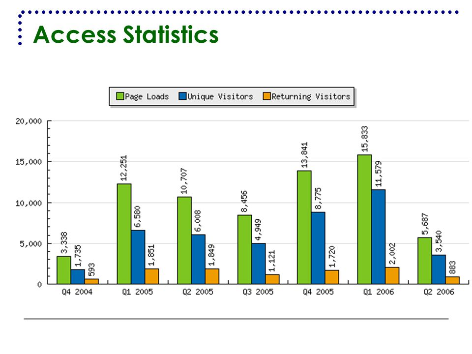 Access Statistics