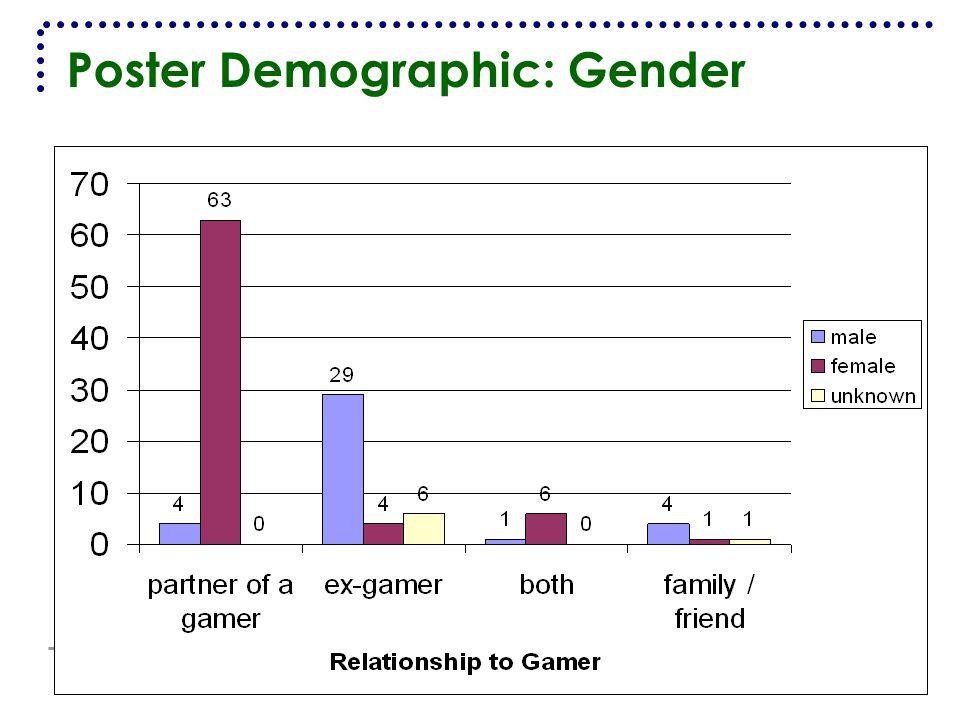Poster Demographic: Gender