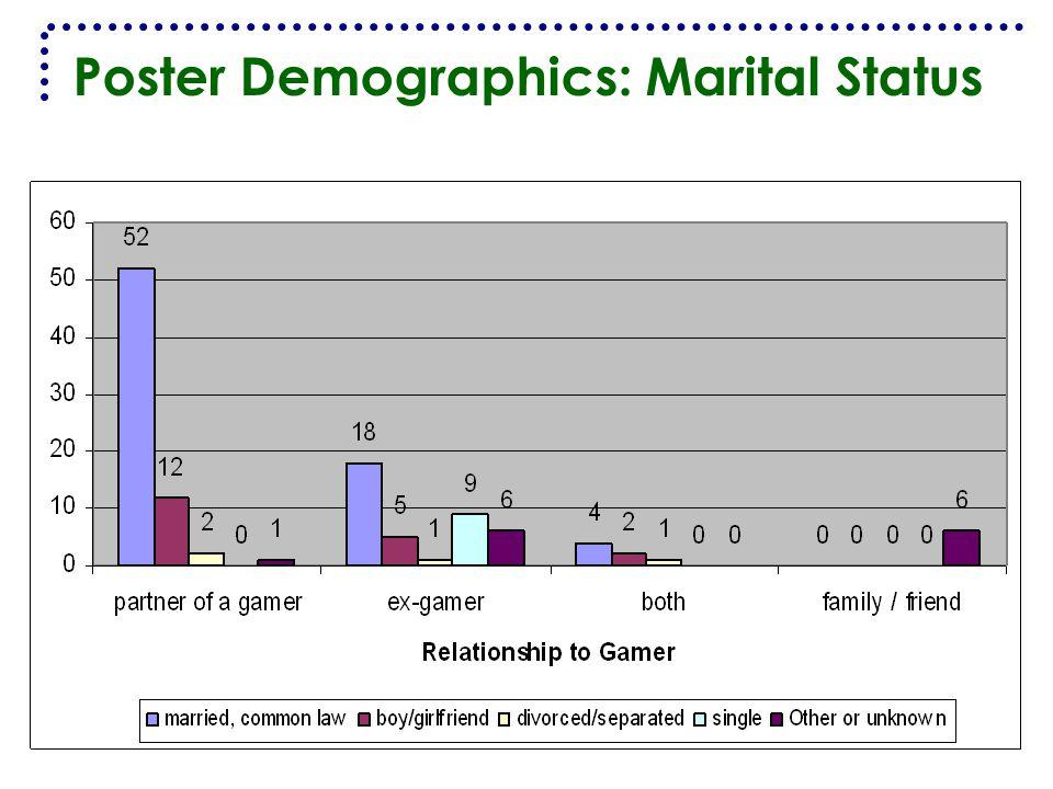 Poster Demographics: Marital Status