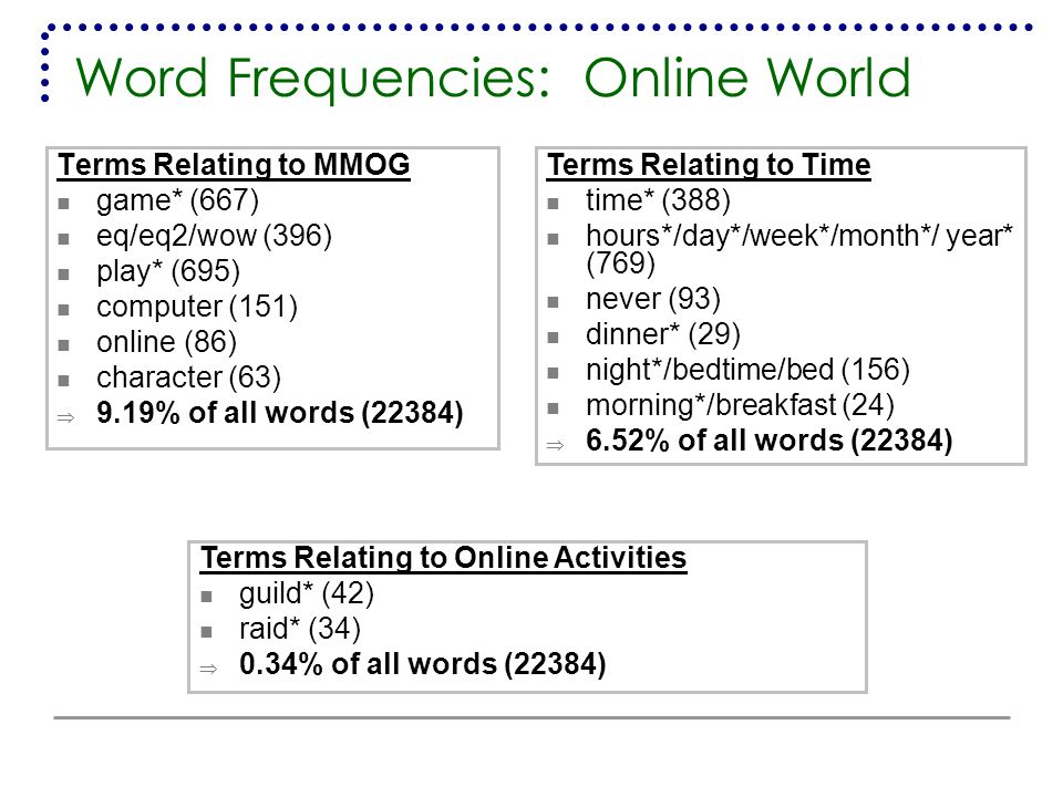 Word Frequencies: Online World Terms Relating to MMOG game* (667) eq/eq2/wow (396) play* (695) computer (151) online (86) character (63)  9.19% of all words (22384) Terms Relating to Time time* (388) hours*/day*/week*/month*/ year* (769) never (93) dinner* (29) night*/bedtime/bed (156) morning*/breakfast (24)  6.52% of all words (22384) Terms Relating to Online Activities guild* (42) raid* (34)  0.34% of all words (22384)