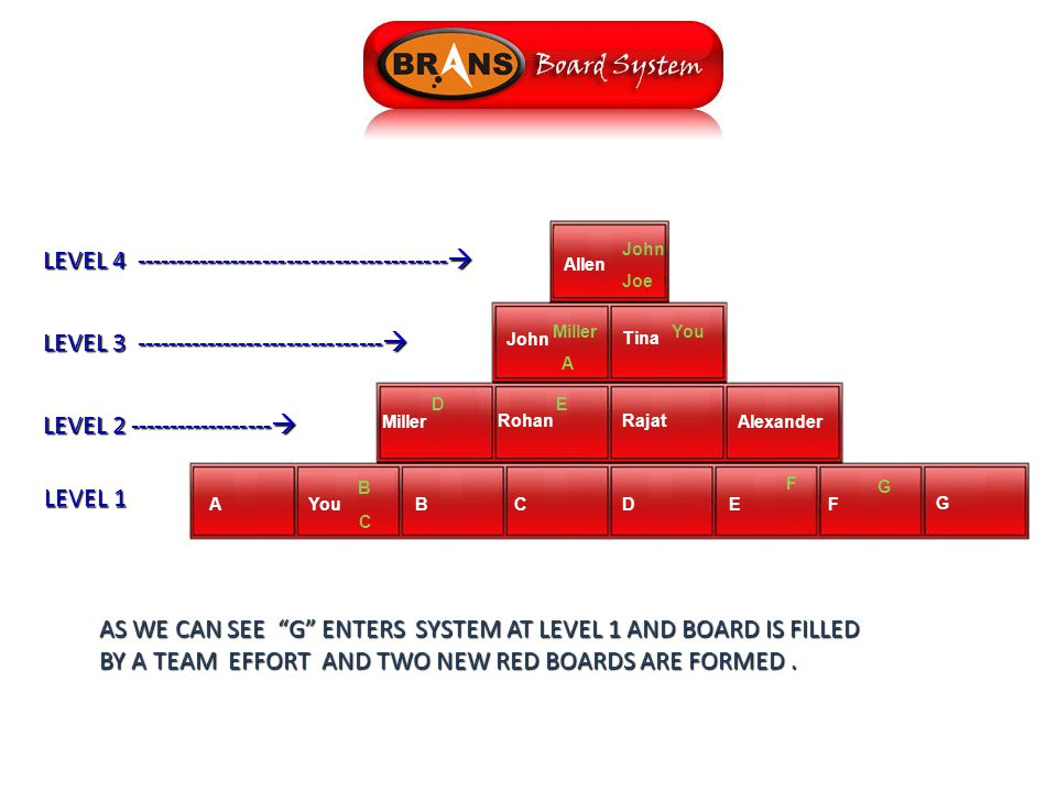LEVEL 1 LEVEL 2 ------------------  LEVEL 3 -------------------------------  LEVEL 4 ---------------------------------------  Allen John Tina Miller RohanRajat Alexander John Joe MillerYou ED A BCDEF G B G AS WE CAN SEE G ENTERS SYSTEM AT LEVEL 1 AND BOARD IS FILLED BY A TEAM EFFORT AND TWO NEW RED BOARDS ARE FORMED.