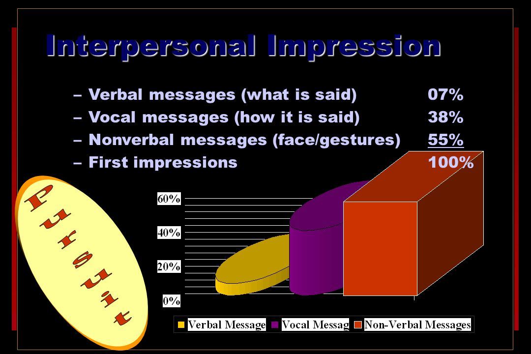 Interpersonal impressions are based on: –Verbal messages (what is said) 07% –Vocal messages (how it is said) 38% –Nonverbal messages (face/gestures) 55% –First impressions100% Interpersonal Impression