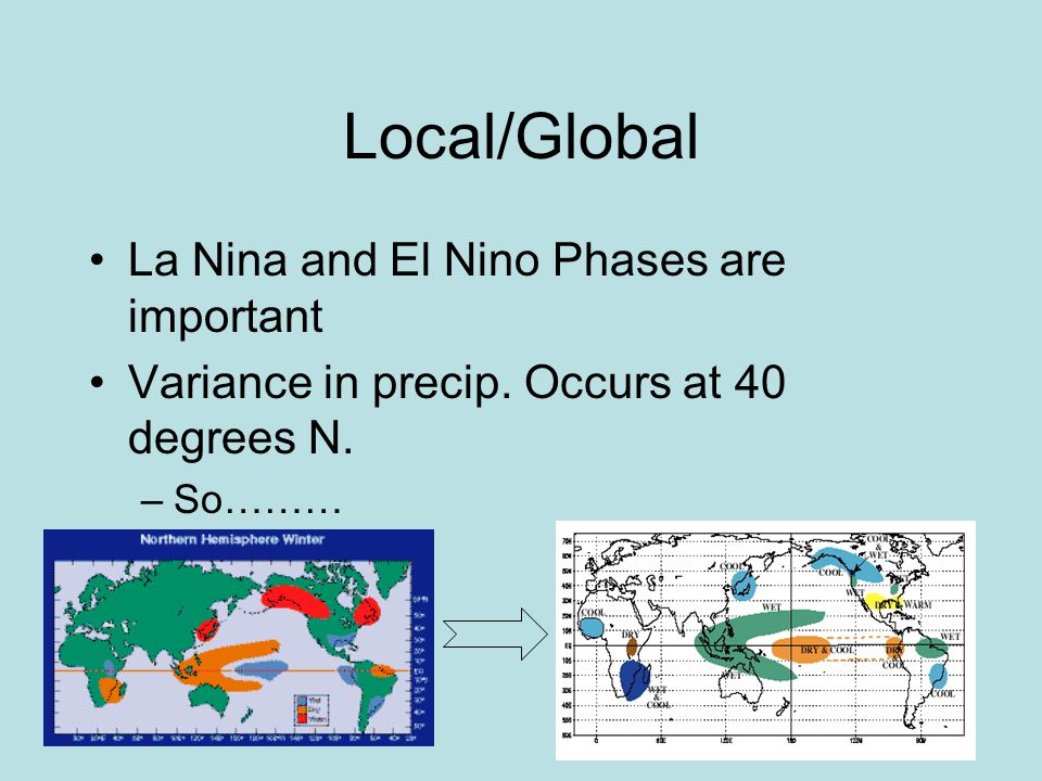 14 Local/Global La Nina and El Nino Phases are important Variance in precip.