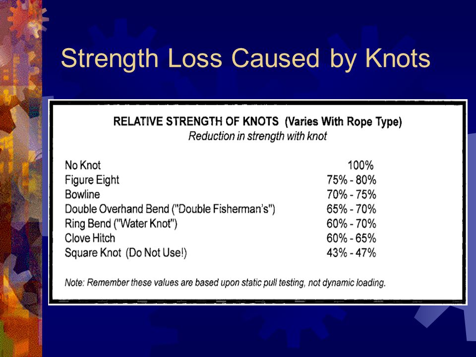 Strength Loss Caused by Knots