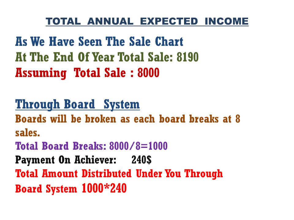 As We Have Seen The Sale Chart At The End Of Year Total Sale: 8190 Assuming Total Sale : 8000 Through Board System Boards will be broken as each board breaks at 8 sales.