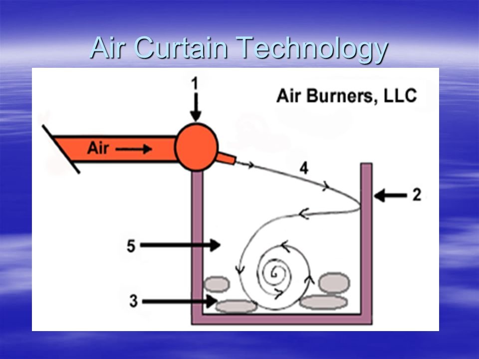 Air Curtain Technology