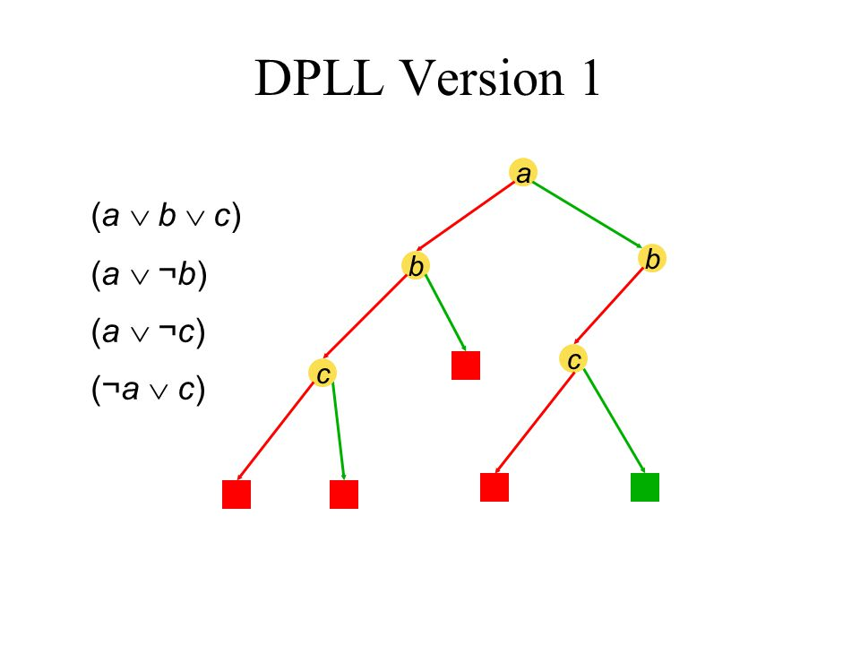 a b b c c (a  b  c) (a  ¬b) (a  ¬c) (¬a  c) DPLL Version 1