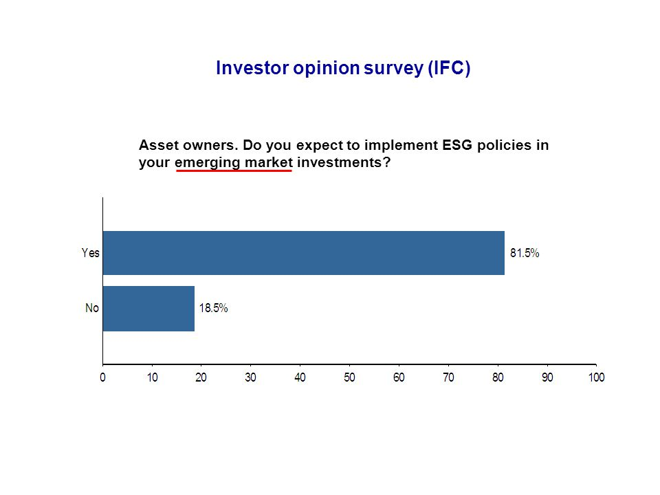 Asset owners. Do you expect to implement ESG policies in your emerging market investments? Investor opinion survey (IFC)