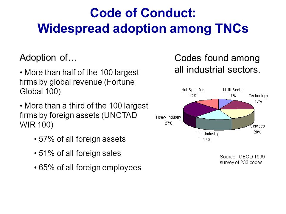 Code of Conduct: Widespread adoption among TNCs Adoption of… More than half of the 100 largest firms by global revenue (Fortune Global 100) More than