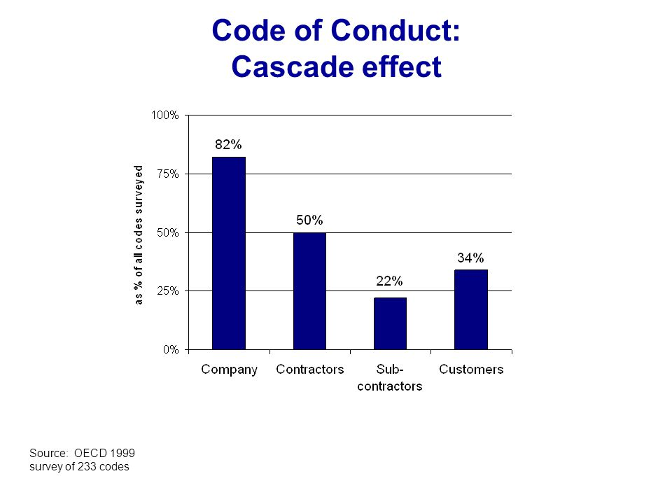 Code of Conduct: Cascade effect Source: OECD 1999 survey of 233 codes