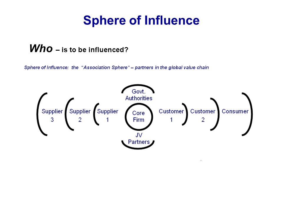 Sphere of Influence Who – is to be influenced