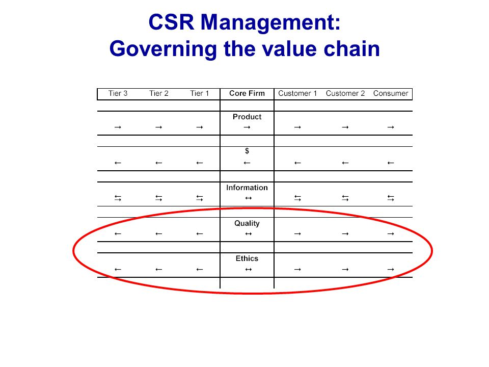 CSR Management: Governing the value chain