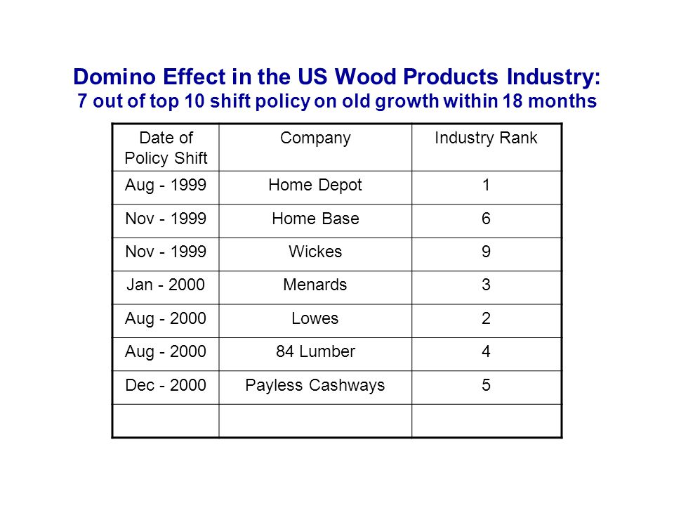 Domino Effect in the US Wood Products Industry: 7 out of top 10 shift policy on old growth within 18 months Date of Policy Shift CompanyIndustry Rank
