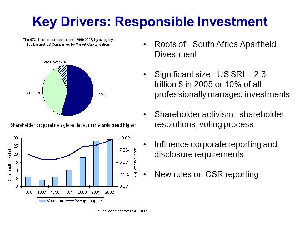 Implications for Development: CSR management CSR performance among 100 emerging market enterprises Source: UNCTAD, 2008