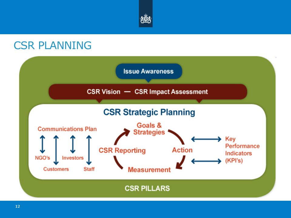 CSR PLANNING 12