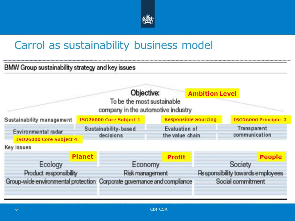 Carrol as sustainability business model CBI CSR 6 Ambition Level Planet Profit People ISO26000 Principle 2 Responsible Sourcing ISO26000 Core Subject 1 ISO26000 Core Subject 4