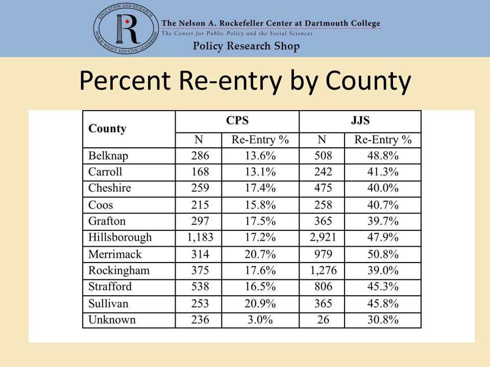 Policy Research Shop Percent Re-entry by County