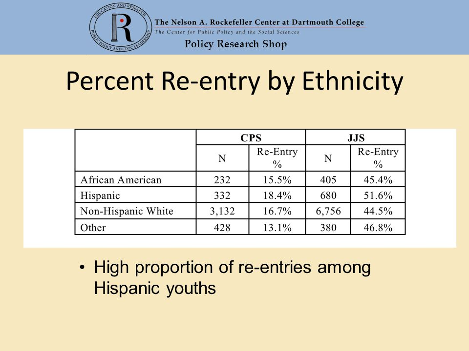 Policy Research Shop Percent Re-entry by Ethnicity High proportion of re-entries among Hispanic youths