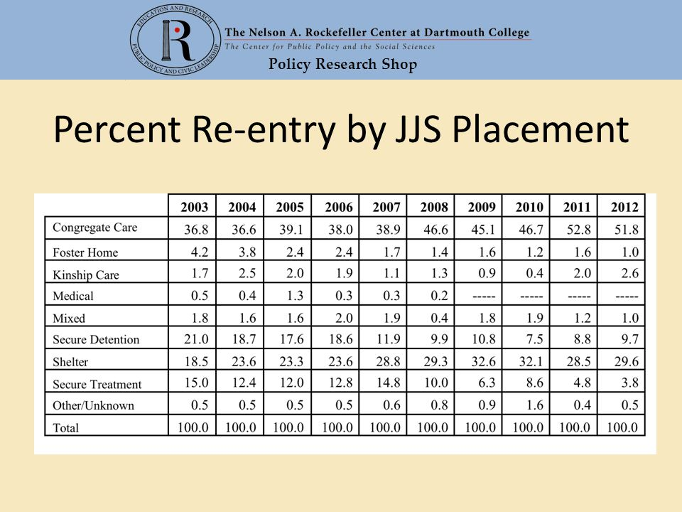 Policy Research Shop Percent Re-entry by JJS Placement