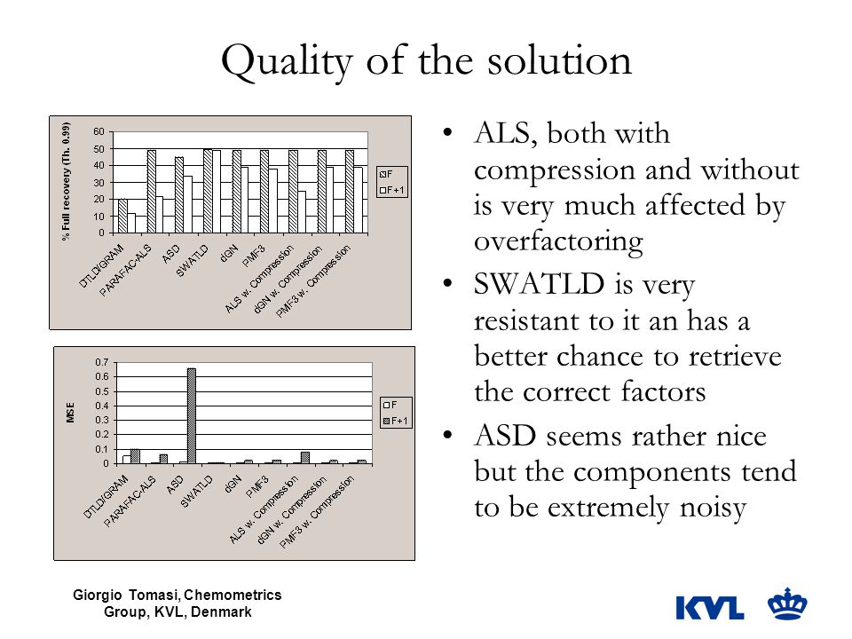 Quality of the solution ALS, both with compression and without is very much affected by overfactoring SWATLD is very resistant to it an has a better c