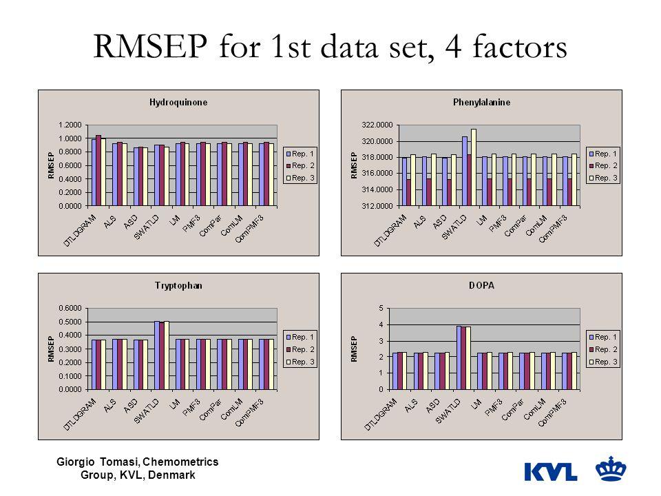 Giorgio Tomasi, Chemometrics Group, KVL, Denmark RMSEP for 1st data set, 4 factors