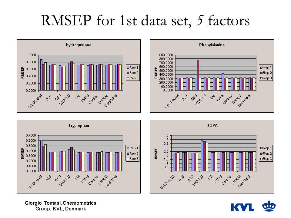 Giorgio Tomasi, Chemometrics Group, KVL, Denmark RMSEP for 1st data set, 5 factors